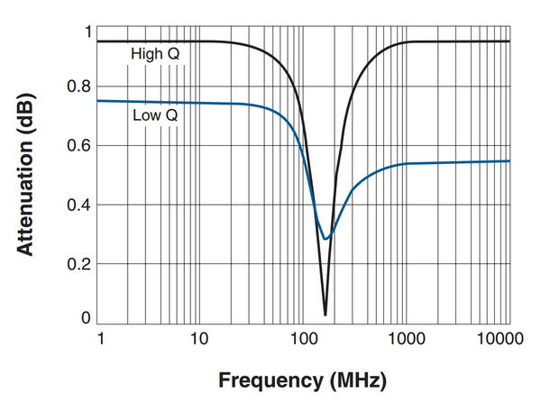 Inductor Q vs frequency