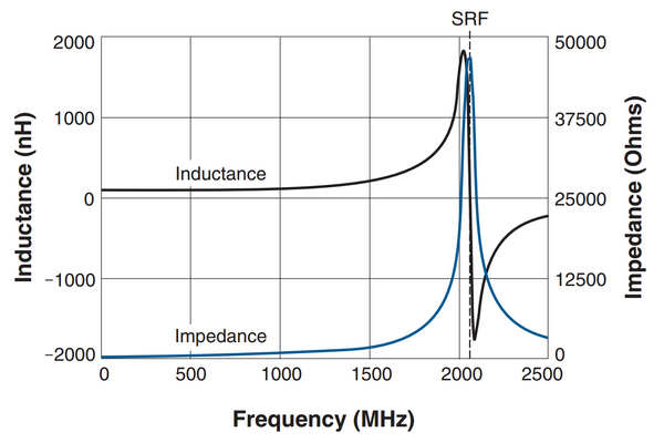 Inductance vs frequency