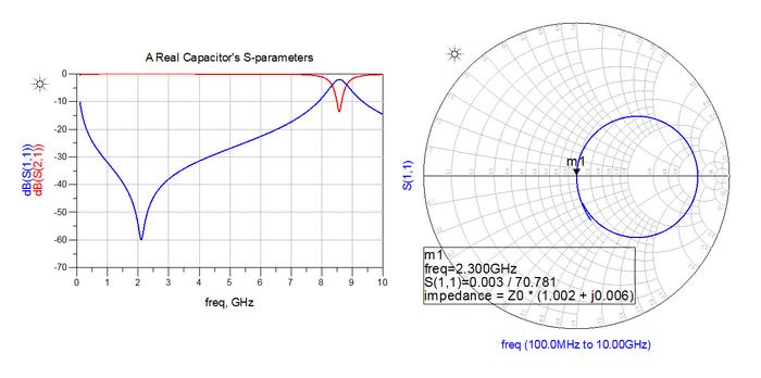 پارامترهای s یک خازن واقعی