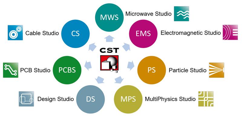 نرم افزار CST Studio Suite