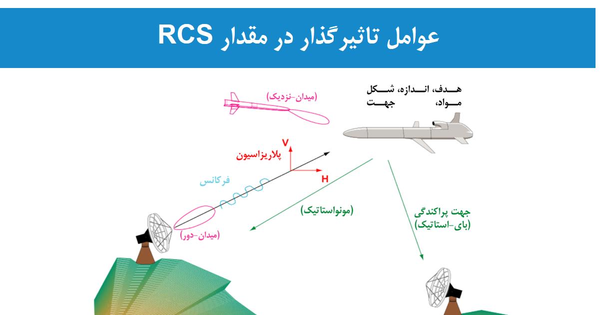 شبیهسازی RCS - سطح مقطع راداری