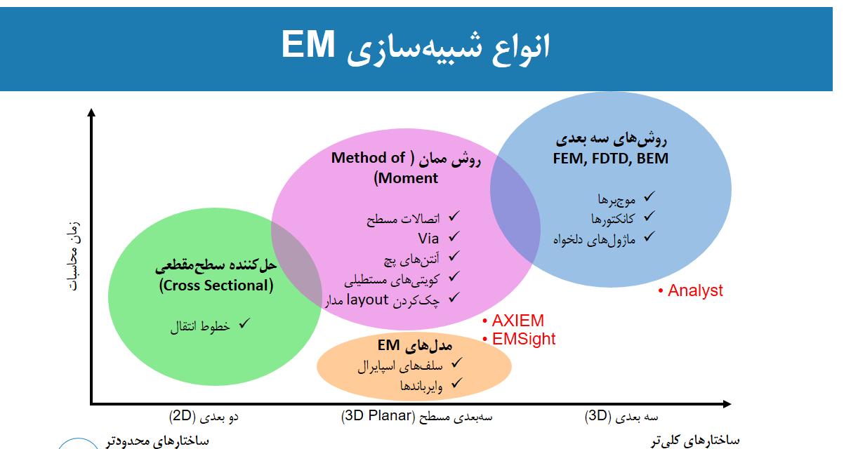 انواع شبیه سازی EM در نرم افزار AWR