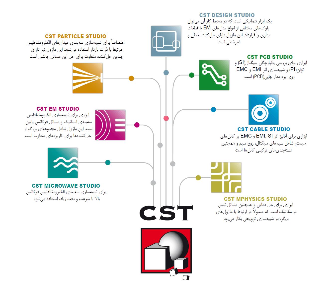 ماژولهای نرمافزار CST